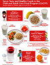 Portion Sizes for 6-12 year olds