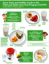 Portion Sizes for 3-5 year olds
